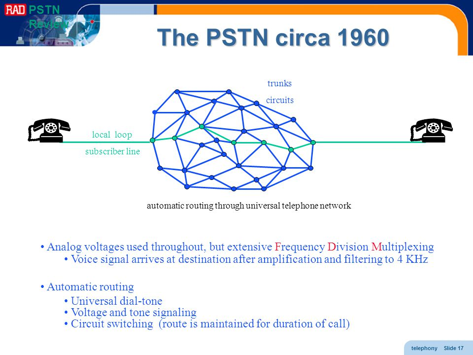 The PSTN circa 1960 PSTN Review