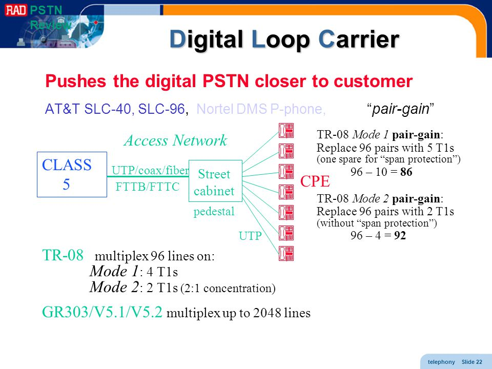 Digital Loop Carrier Pushes the digital PSTN closer to customer