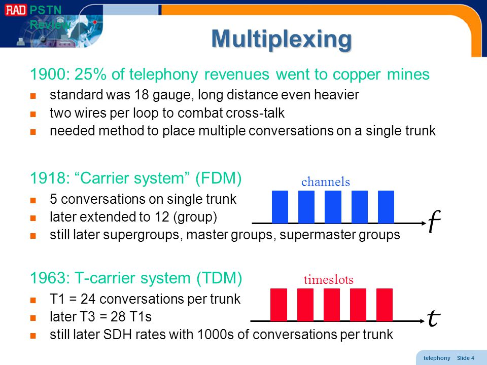 Multiplexing f t 1900: 25% of telephony revenues went to copper mines