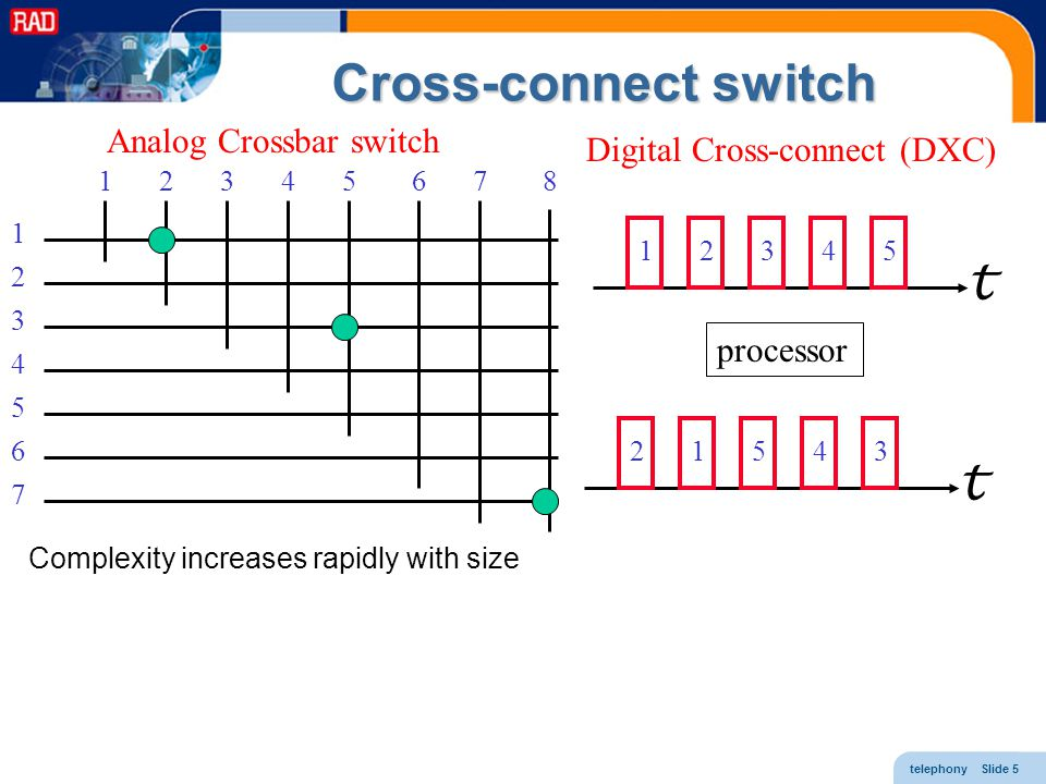 Cross-connect switch t t Analog Crossbar switch