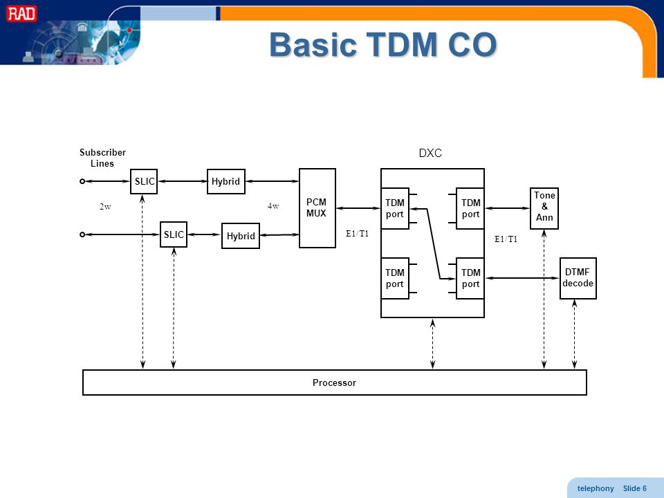 Basic TDM CO DXC Subscriber Lines SLIC Hybrid TDM port TDM port Tone &