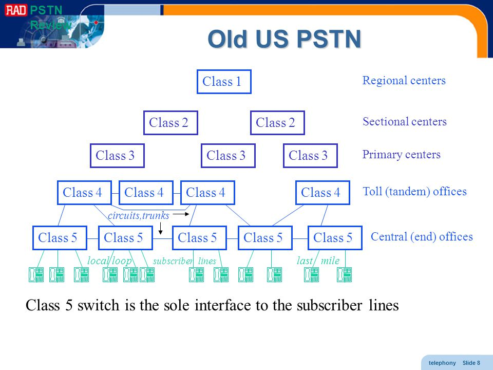 PSTN Review Old US PSTN. Class 1. Regional centers. Class 2. Class 2. Sectional centers. Class 3.