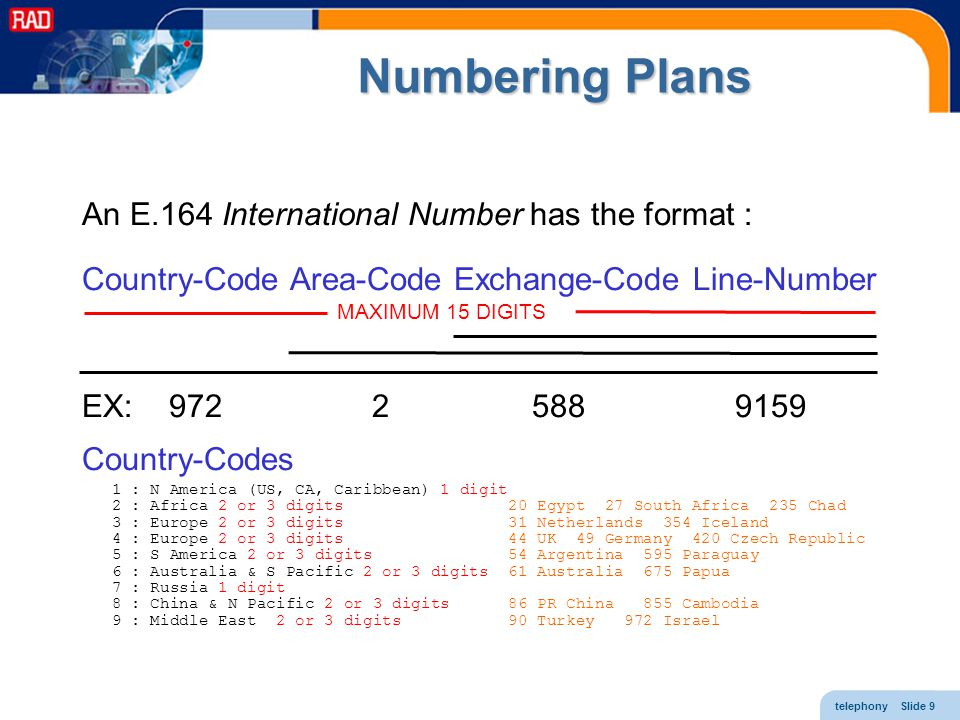 Numbering Plans An E.164 International Number has the format :