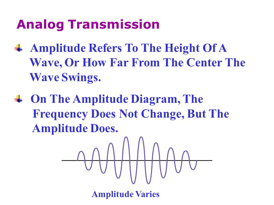 Amplitude Refers To The Height Of A
