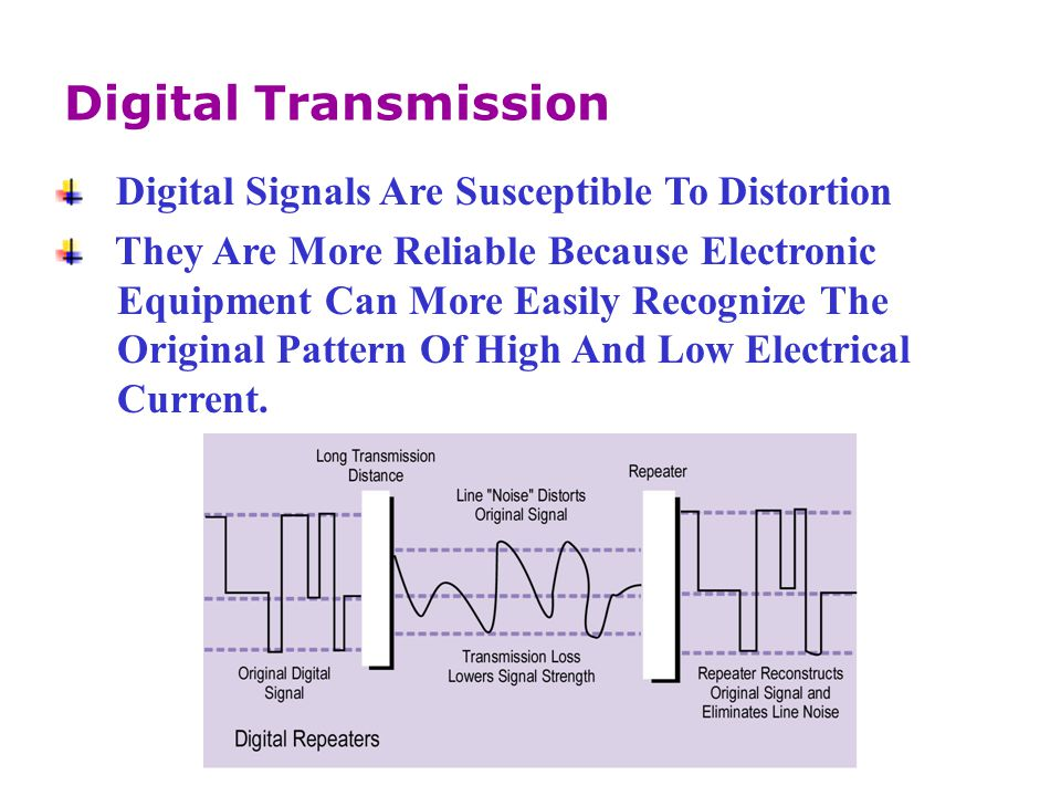 Digital Transmission Digital Signals Are Susceptible To Distortion