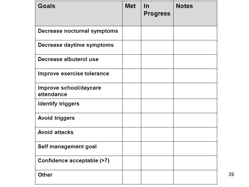 Goals Met In Progress Notes Decrease nocturnal symptoms