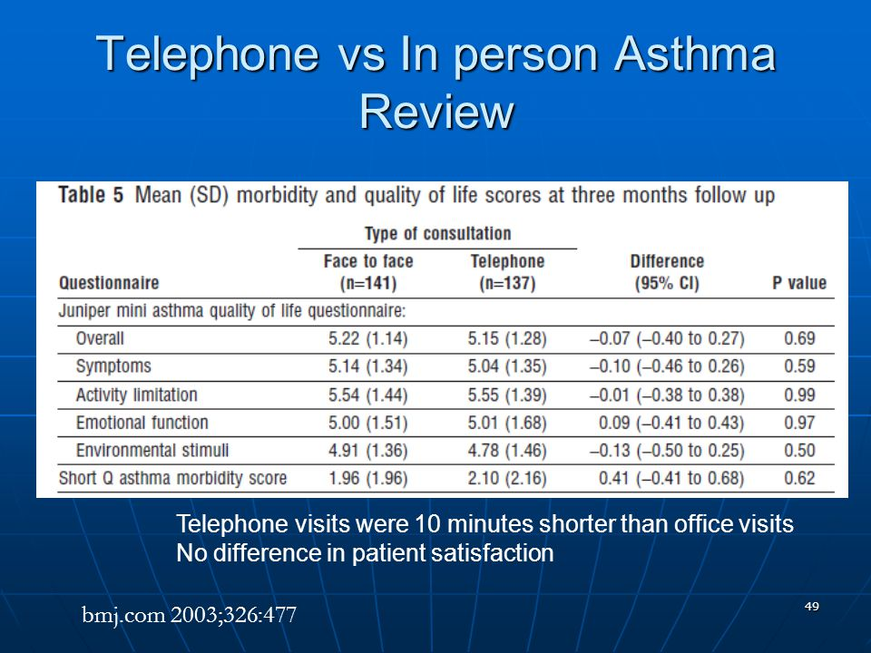 Telephone vs In person Asthma Review