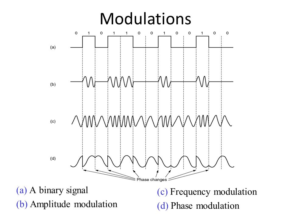 Modulations (a) A binary signal (c) Frequency modulation