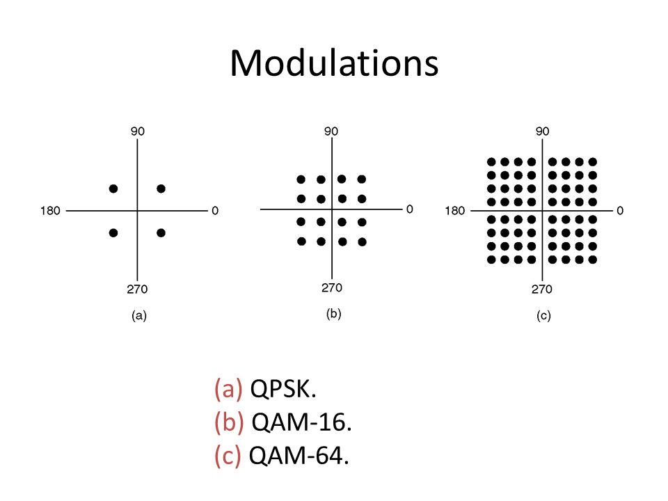 Modulations (a) QPSK. (b) QAM-16. (c) QAM-64.