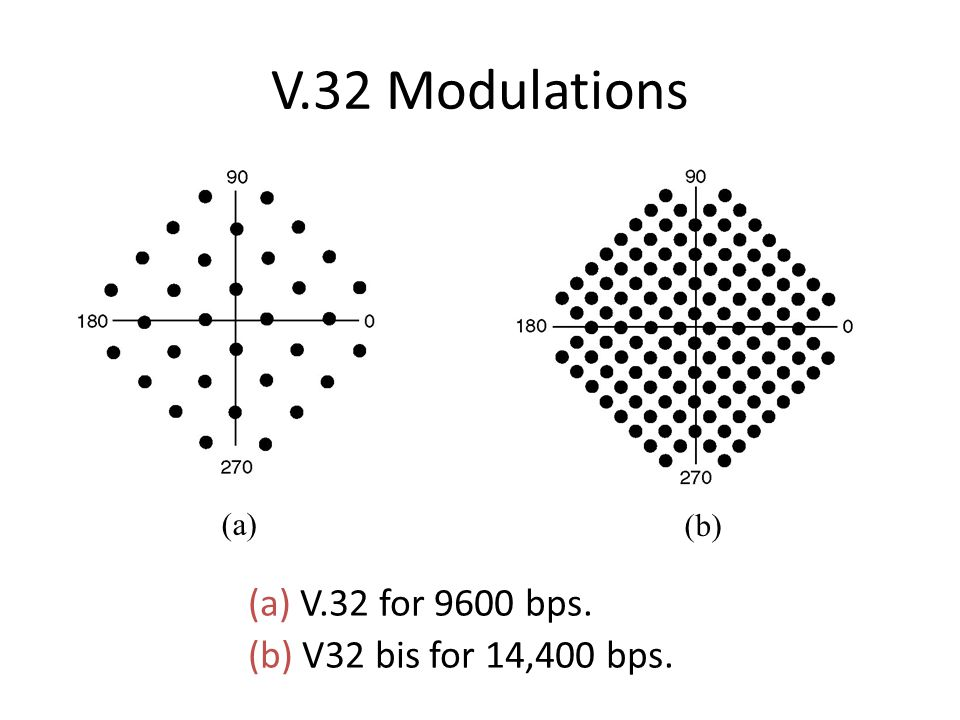 V.32 Modulations (a) V.32 for 9600 bps. (b) V32 bis for 14,400 bps.