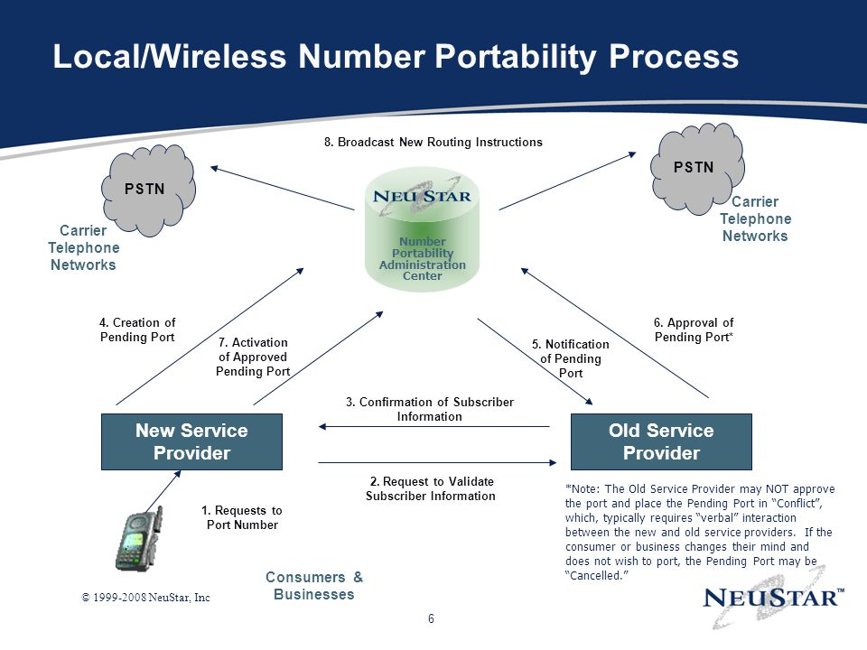 Local/Wireless Number Portability Process
