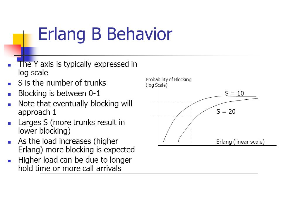 Erlang B Behavior The Y axis is typically expressed in log scale