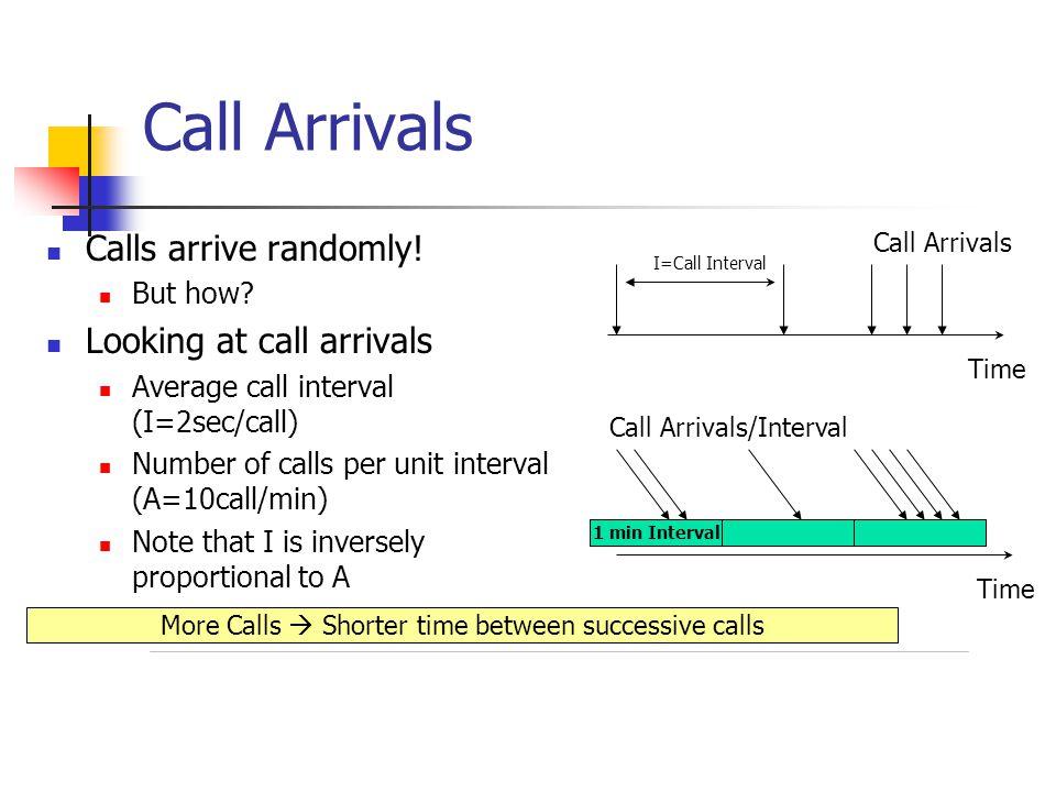 More Calls  Shorter time between successive calls