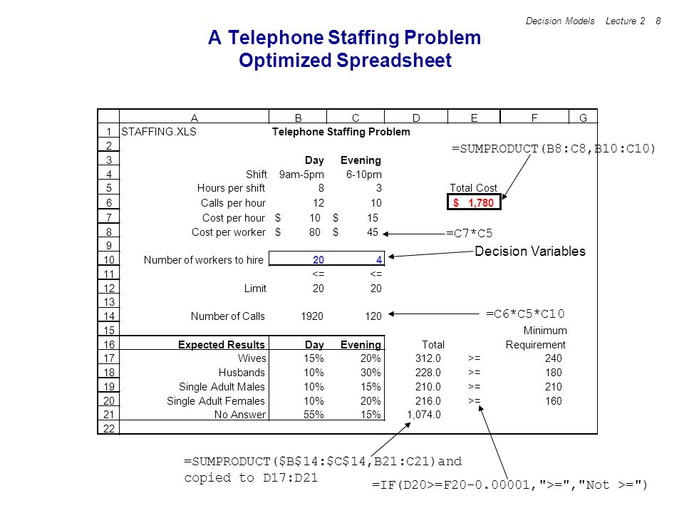A Telephone Staffing Problem Optimized Spreadsheet