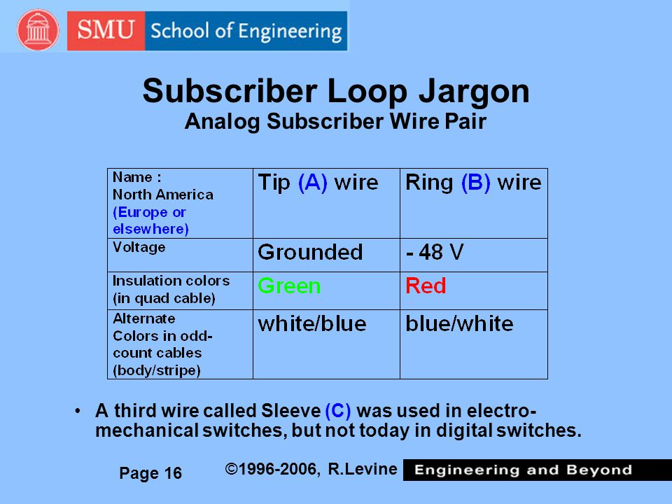 Subscriber Loop Jargon Analog Subscriber Wire Pair