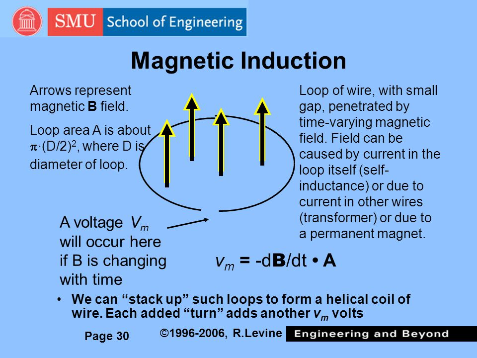 Magnetic Induction vm = -dB/dt • A A voltage Vm will occur here