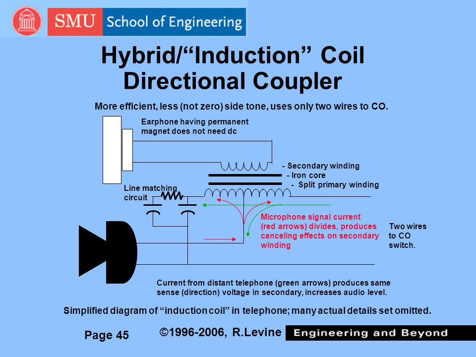 Hybrid/ Induction Coil Directional Coupler