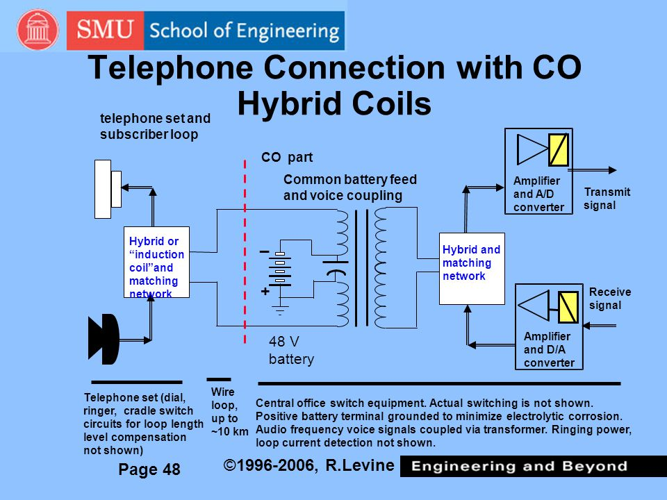 Telephone Connection with CO Hybrid Coils