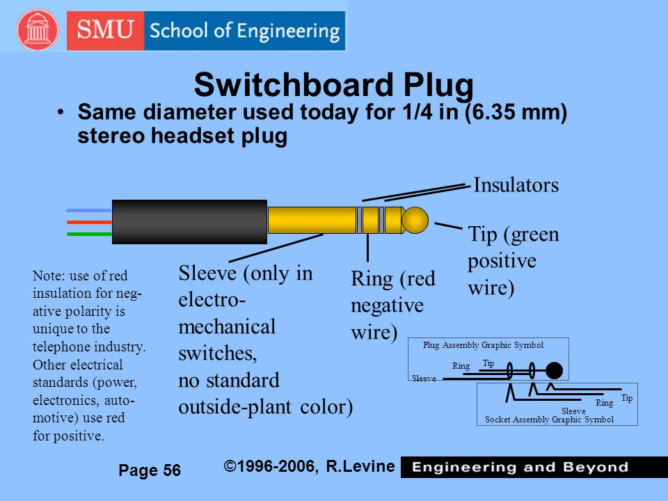Unique Tip Ring Sleeve Wiring Diagram Pictures - Electrical and ...