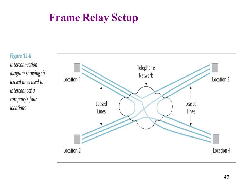 Frame Relay Setup