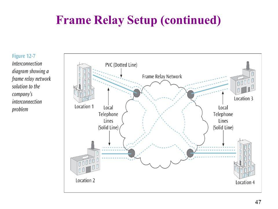 Frame Relay Setup (continued)