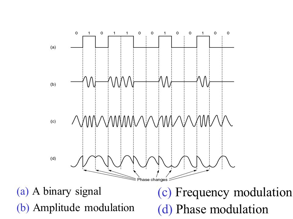 Modems (c) Frequency modulation (d) Phase modulation