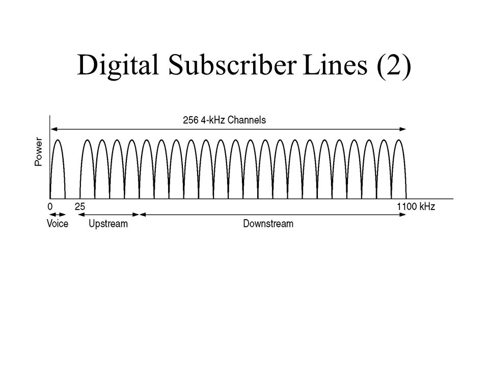 Digital Subscriber Lines (2)