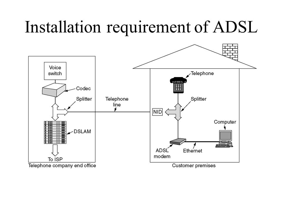 Installation requirement of ADSL