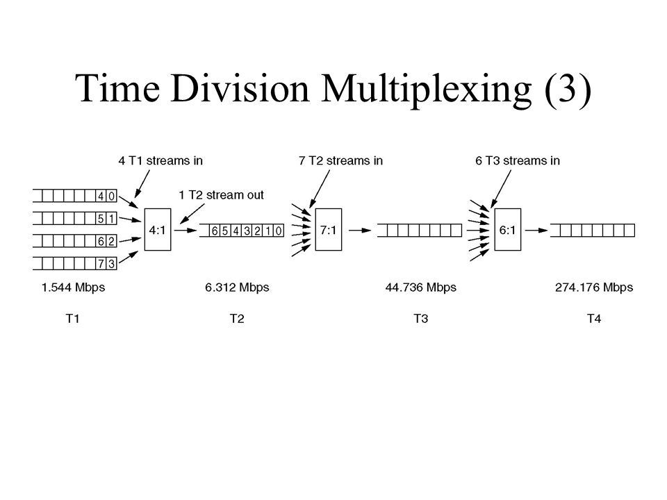 Time Division Multiplexing (3)