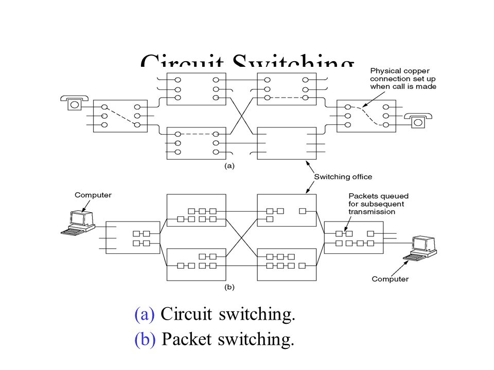 Circuit Switching (a) Circuit switching. (b) Packet switching.
