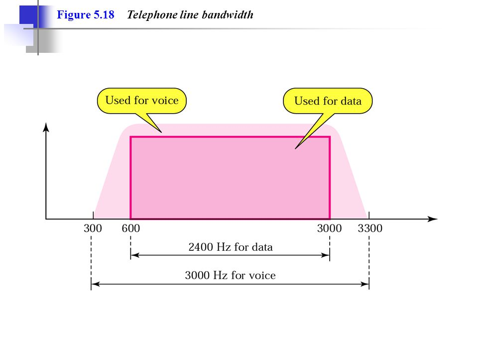Figure 5.18 Telephone line bandwidth