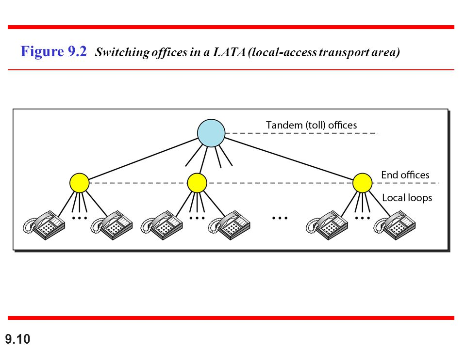Figure 9.2 Switching offices in a LATA (local-access transport area)