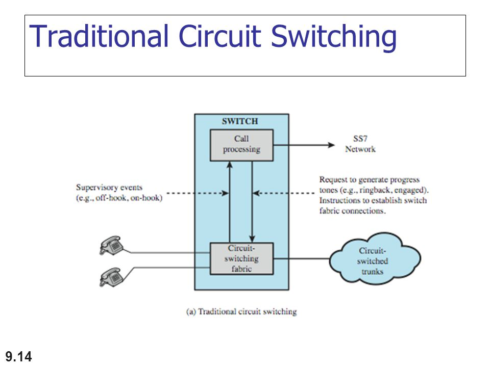 Traditional Circuit Switching