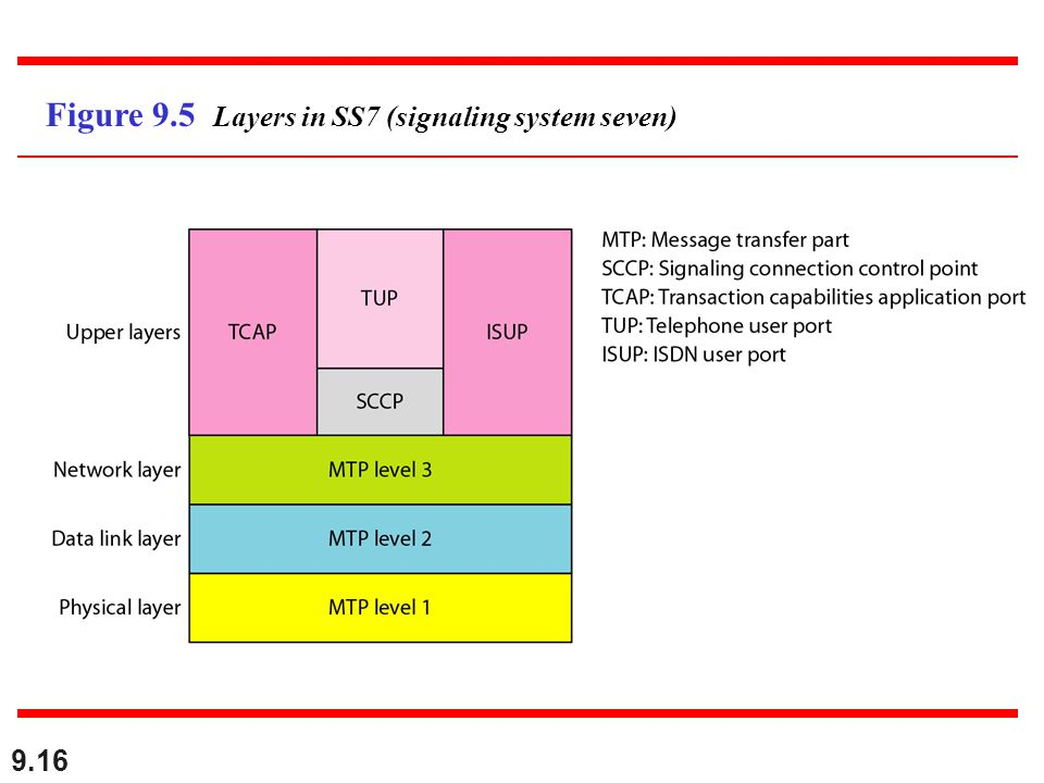Figure 9.5 Layers in SS7 (signaling system seven)