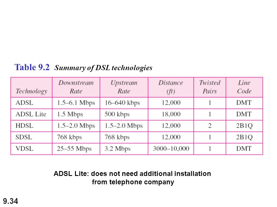 Table 9.2 Summary of DSL technologies