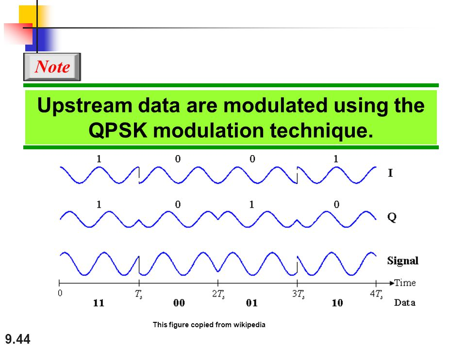 Upstream data are modulated using the QPSK modulation technique.