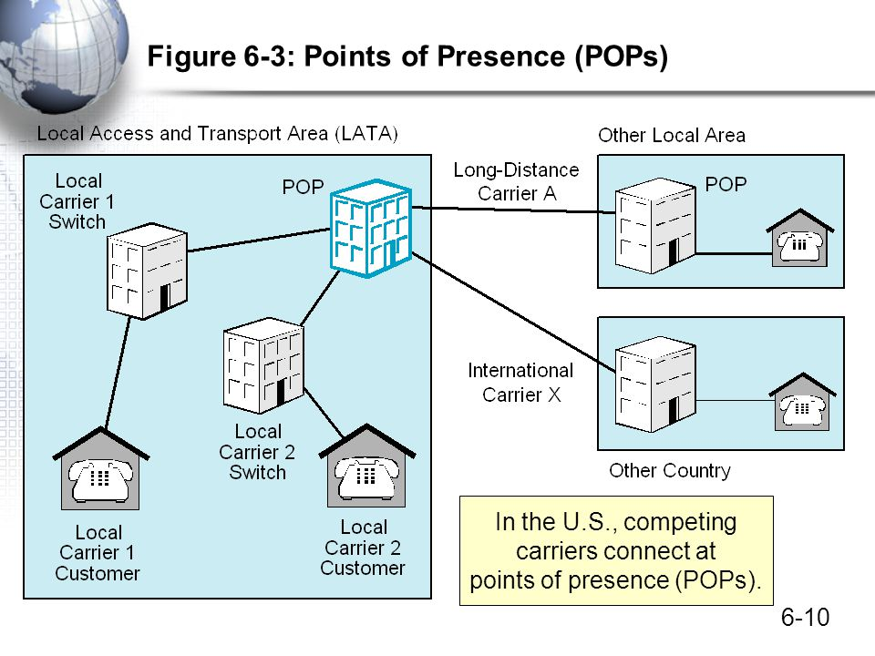 Figure 6-3: Points of Presence (POPs)