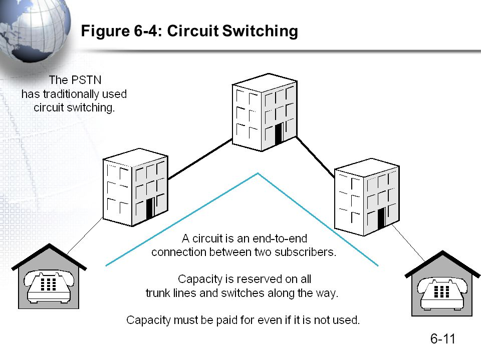Figure 6-4: Circuit Switching