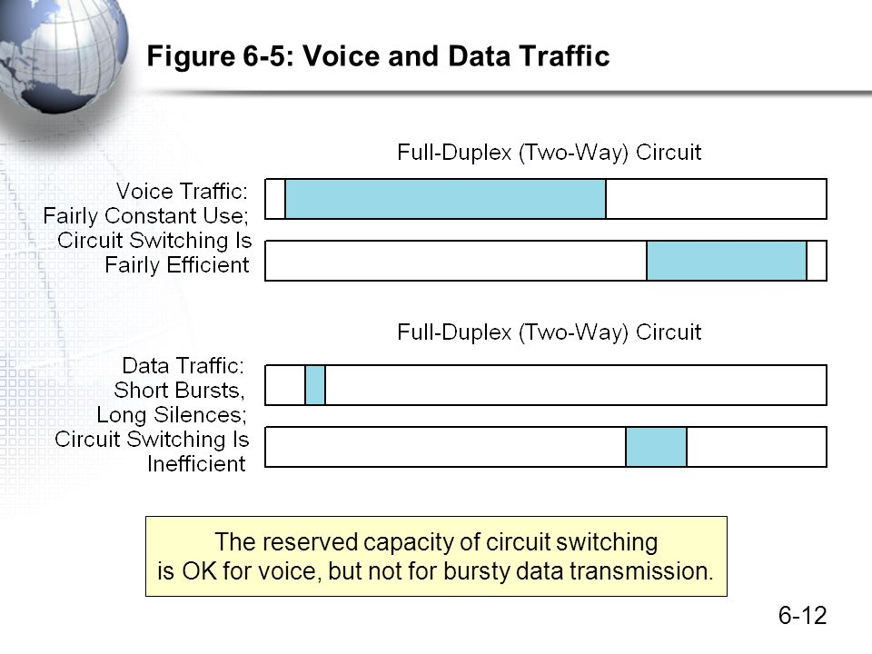 Figure 6-5: Voice and Data Traffic
