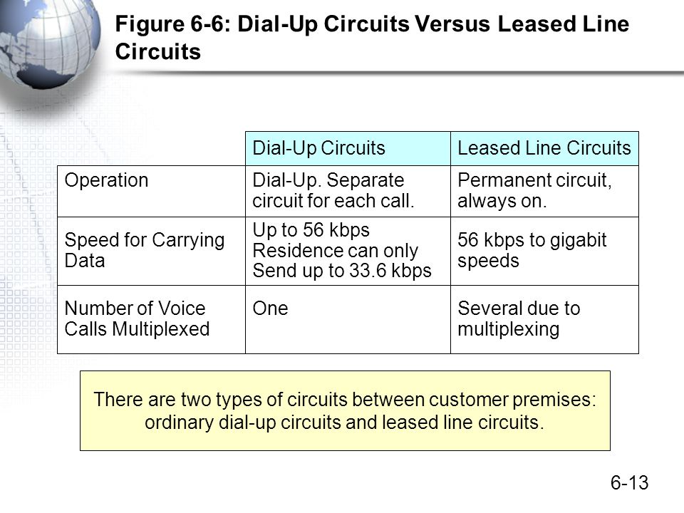 Figure 6-6: Dial-Up Circuits Versus Leased Line Circuits