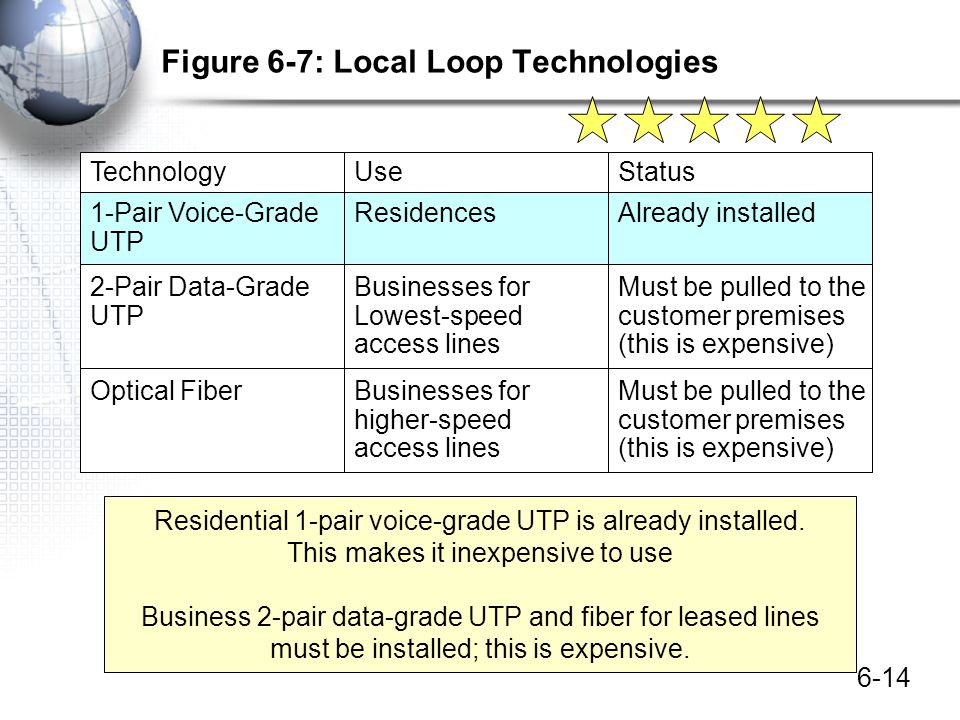 Figure 6-7: Local Loop Technologies