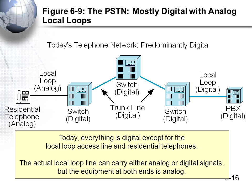 Figure 6-9: The PSTN: Mostly Digital with Analog Local Loops