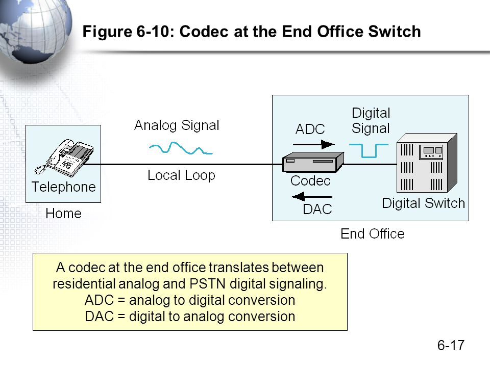 Figure 6-10: Codec at the End Office Switch