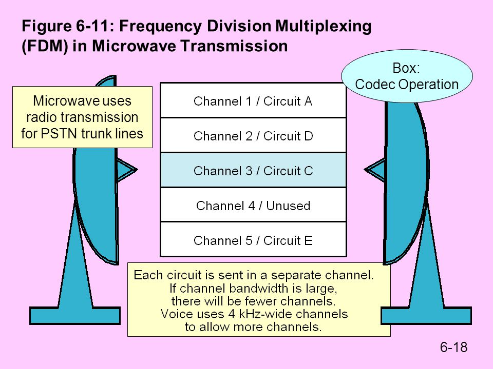 Figure 6-11: Frequency Division Multiplexing (FDM) in Microwave Transmission