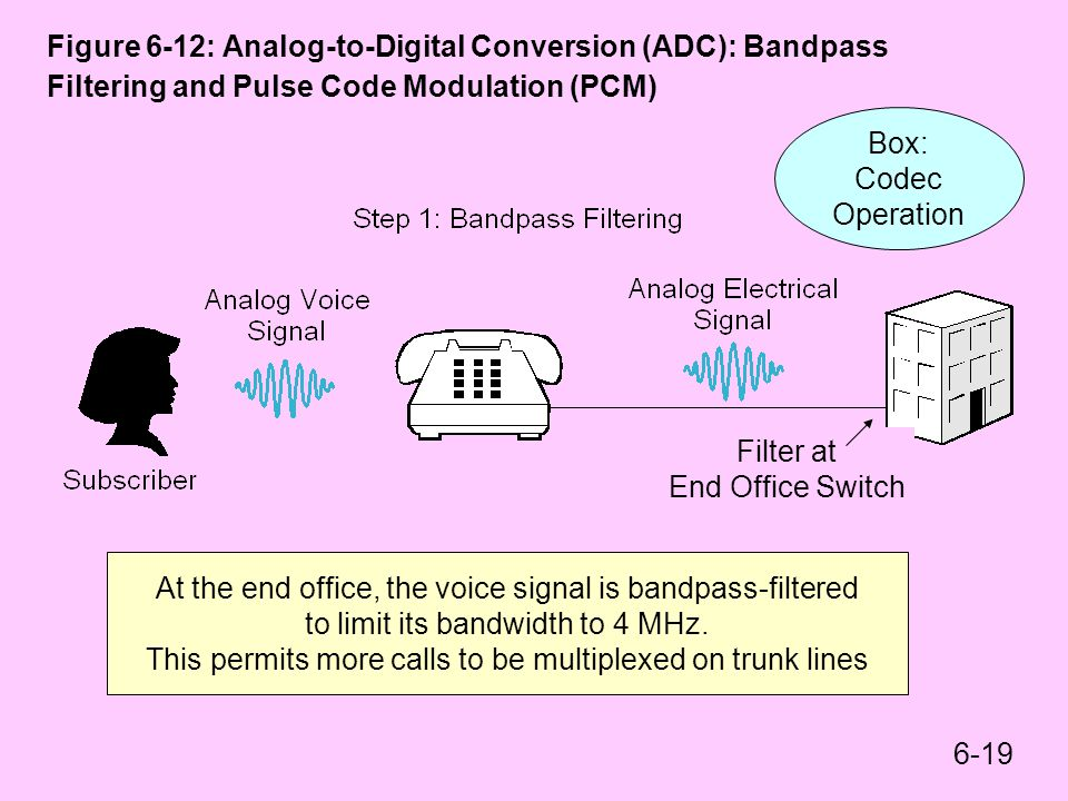At the end office, the voice signal is bandpass-filtered