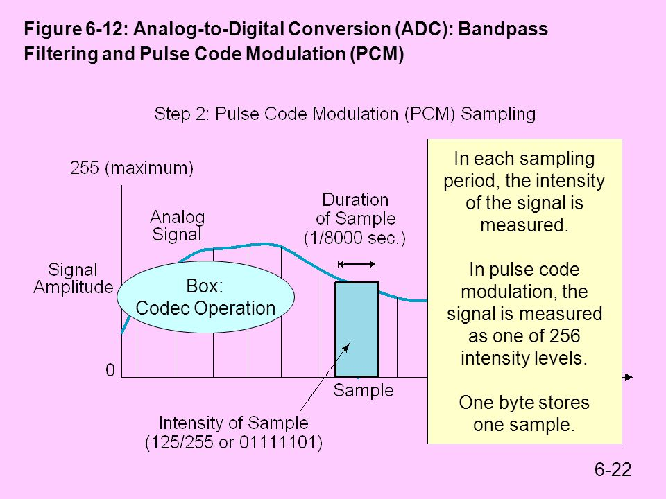 Figure 6-12: Analog-to-Digital Conversion (ADC): Bandpass Filtering and Pulse Code Modulation (PCM)