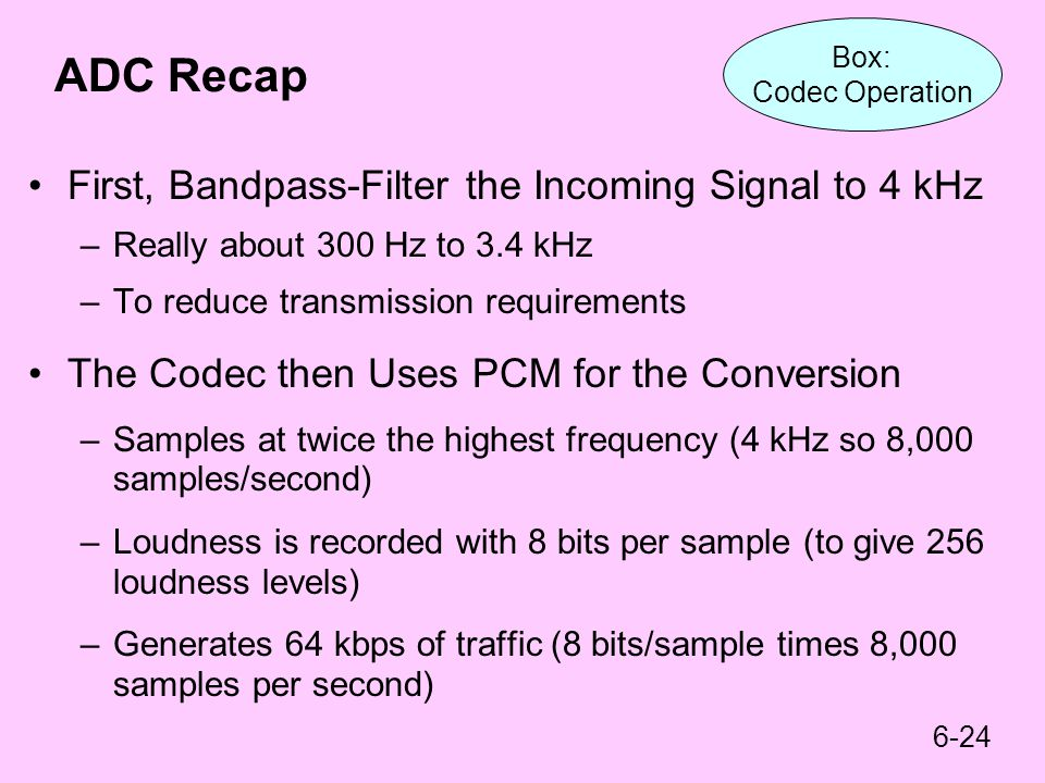 ADC Recap First, Bandpass-Filter the Incoming Signal to 4 kHz