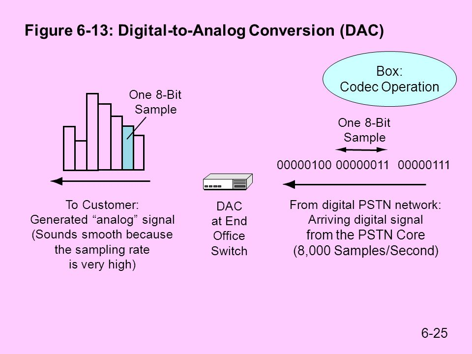 Figure 6-13: Digital-to-Analog Conversion (DAC)