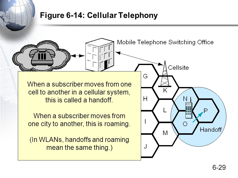 Figure 6-14: Cellular Telephony