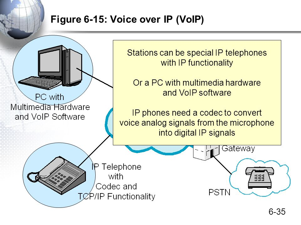 Figure 6-15: Voice over IP (VoIP)
